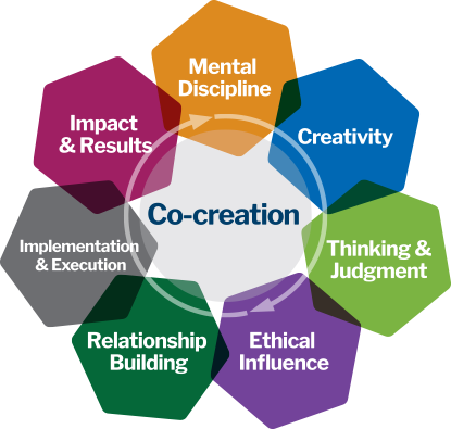 Co Creation Model - We Will